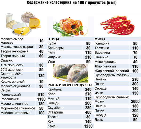 какие овощи снижают холестерин в крови